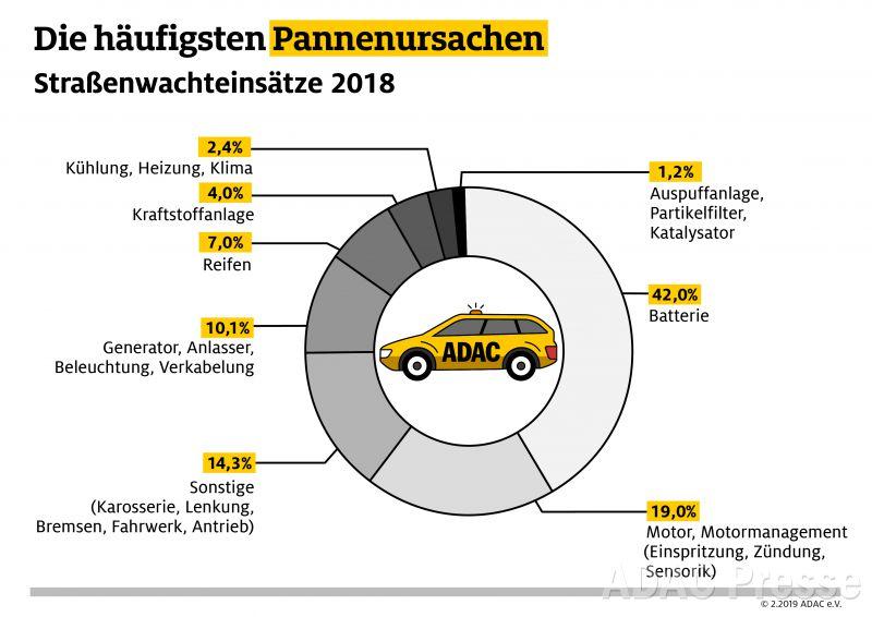 Das waren 2018 die häufigsten Ursachen für Straßenwachteinsätze. Quelle ADAC