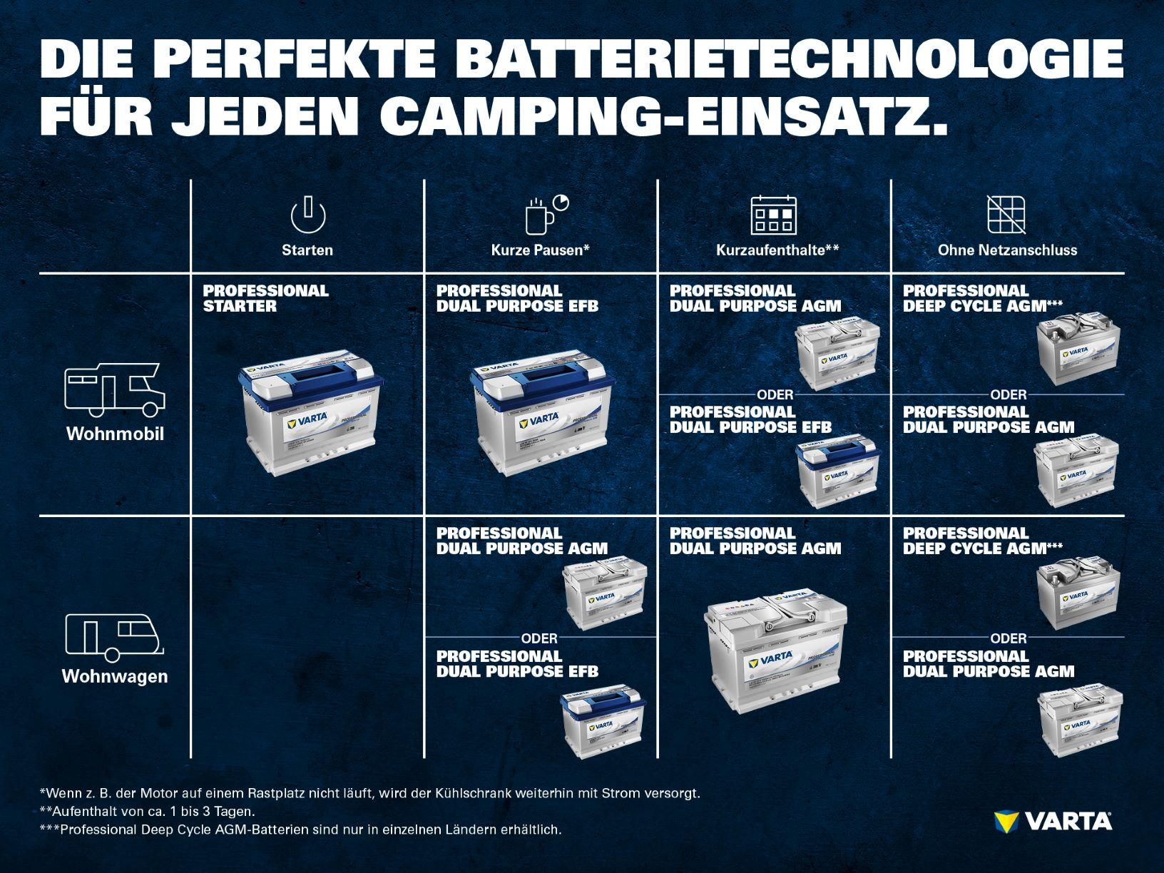 Camping Batterien
