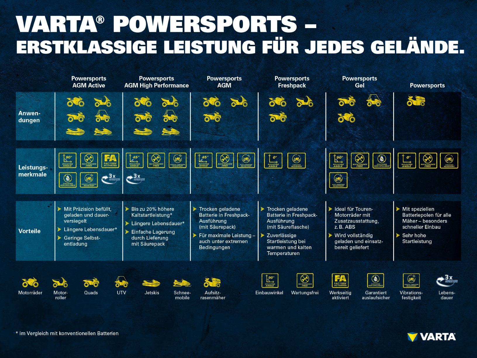 Powersports Batterien