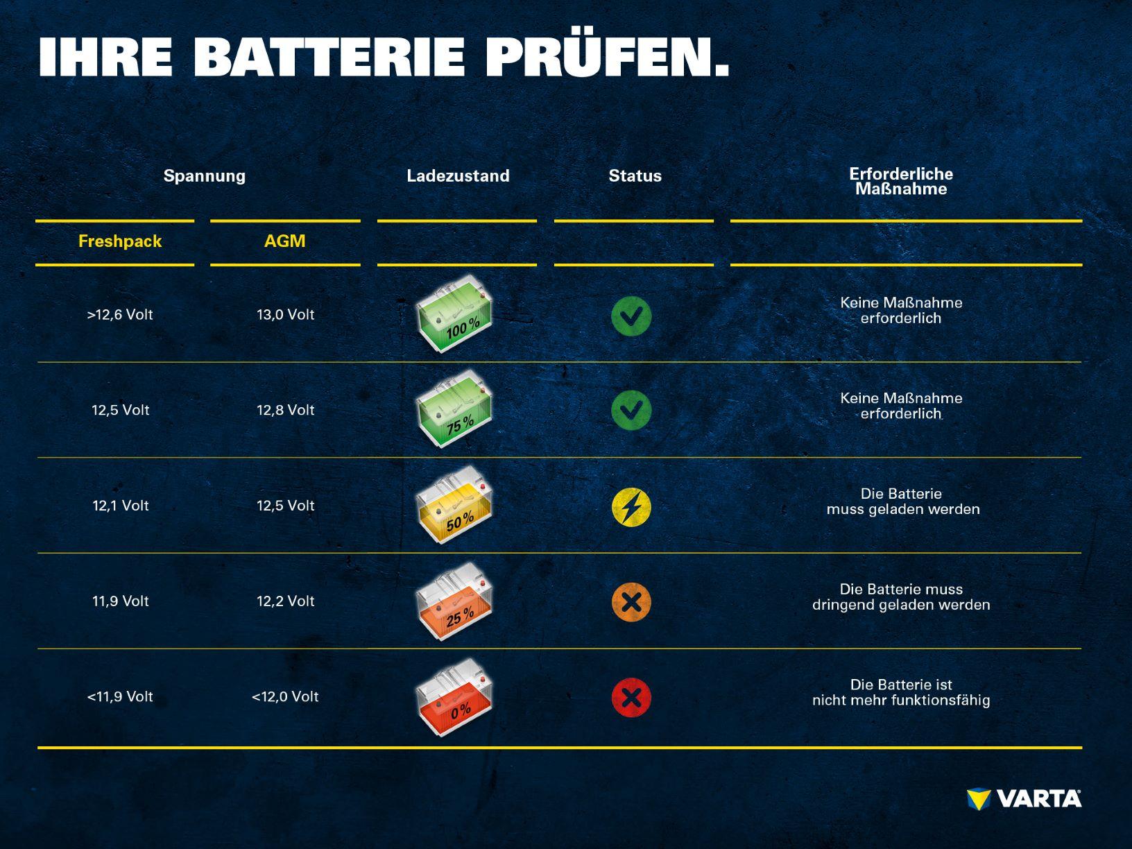Batterie aufladen