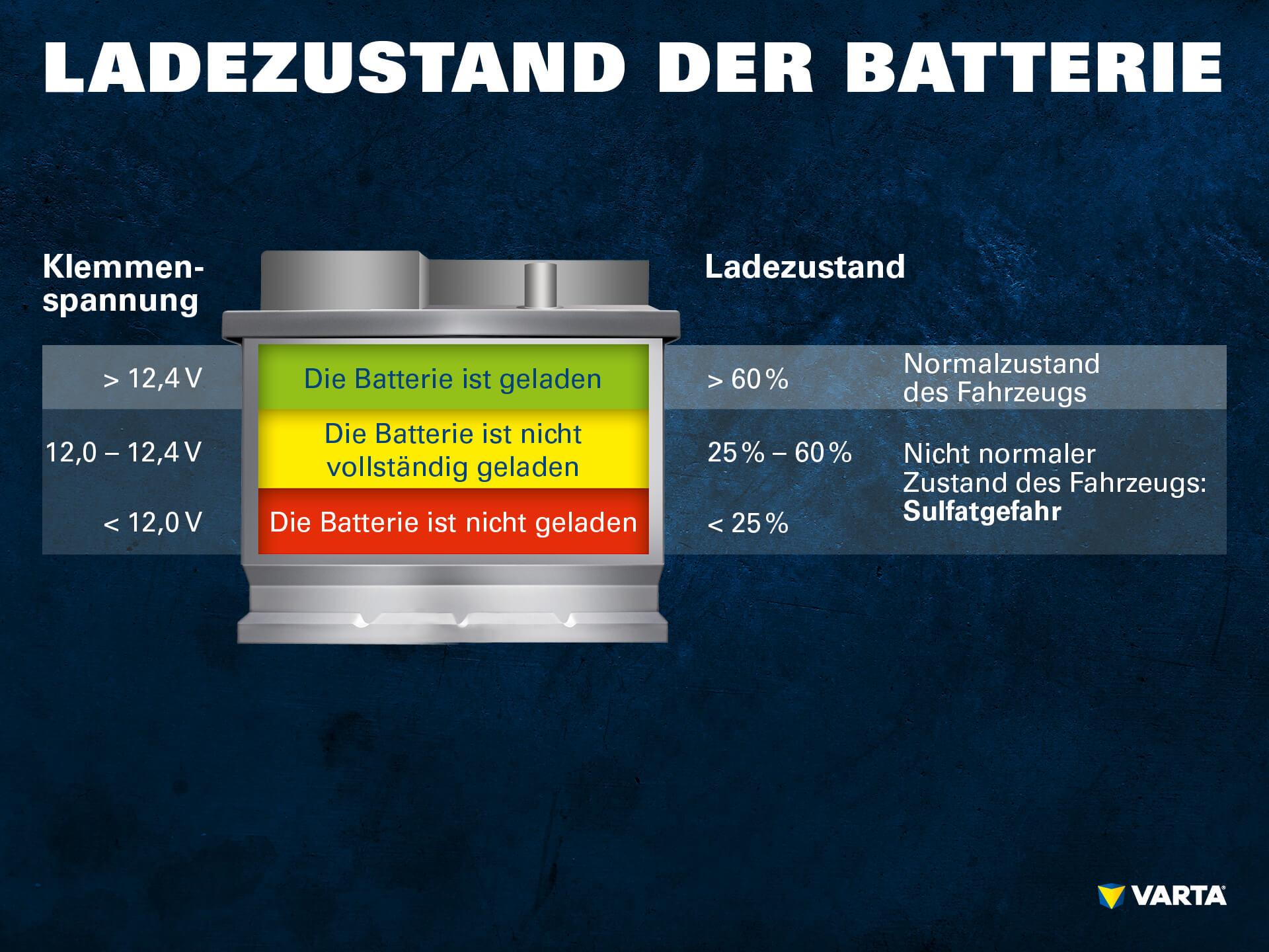 Ladezustand der Batterie