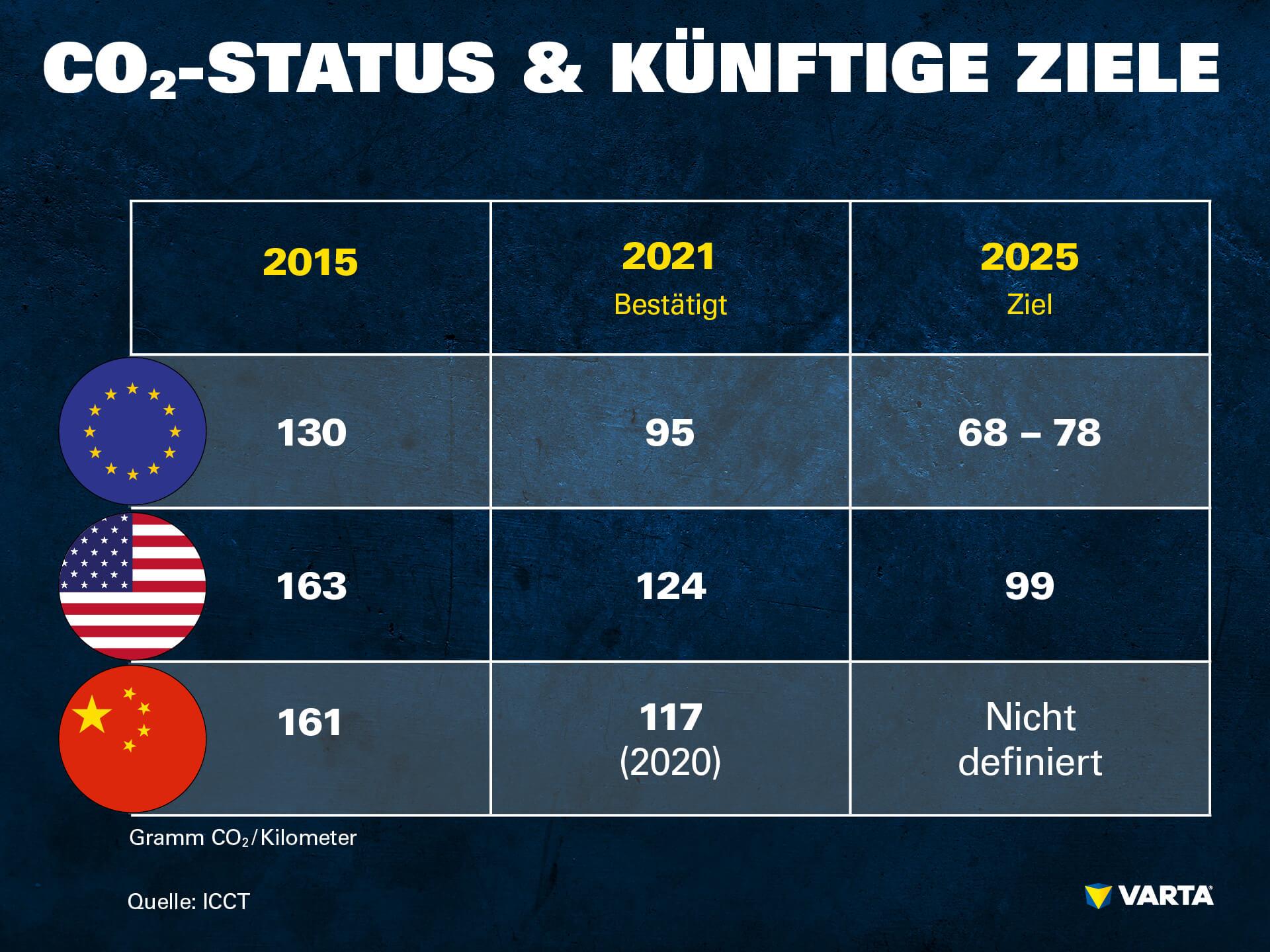Der Status und die Ziele des CO2-Austoßes der EU, USA und China