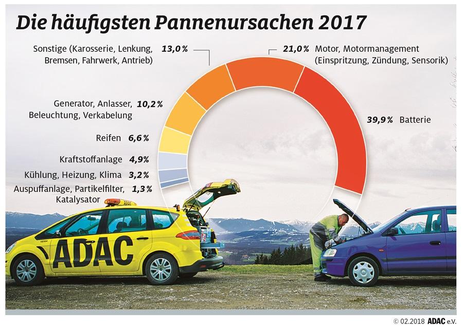ADAC Statistik der häufigsten Pannenursachen