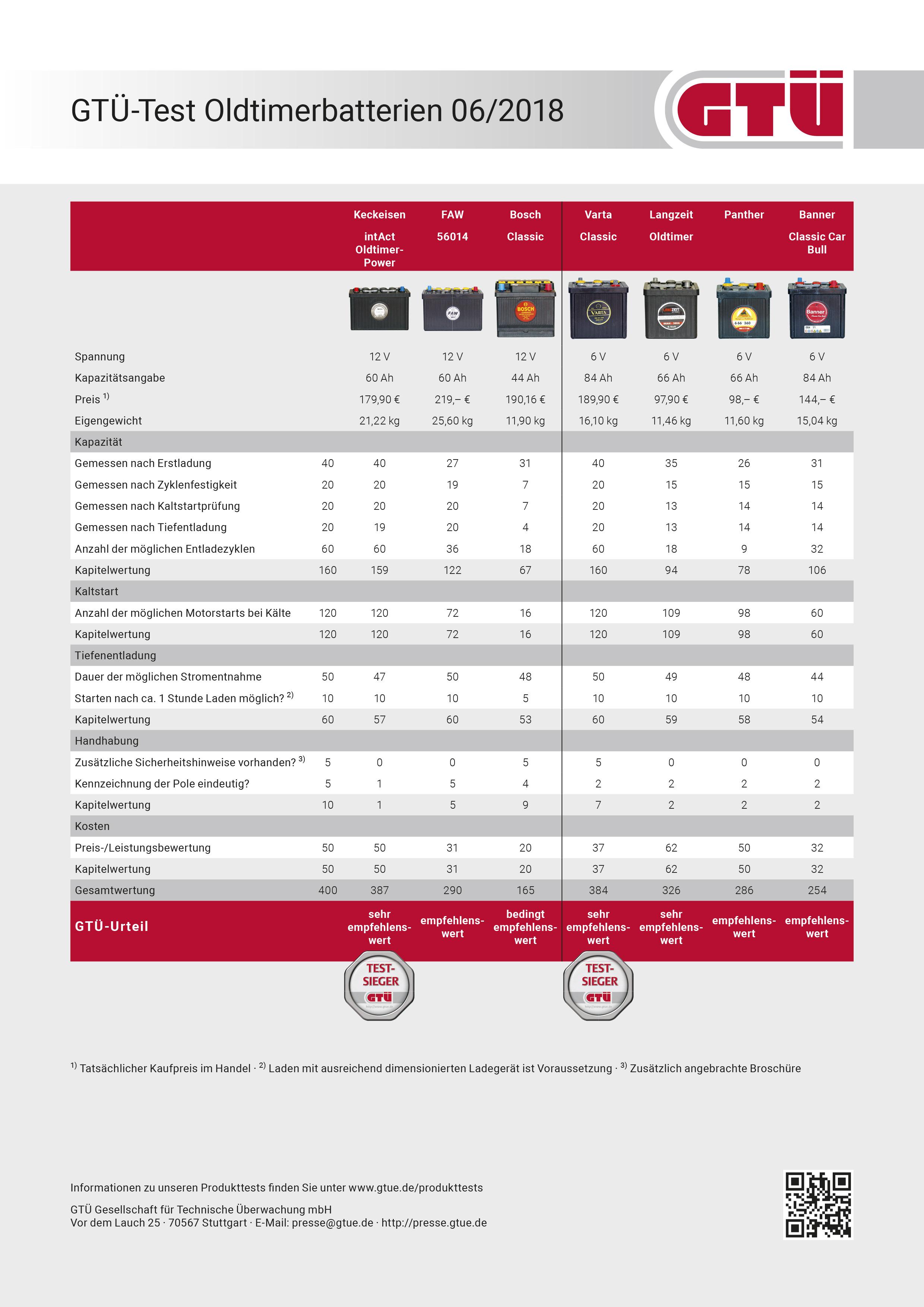 Testergebnisse - Grafik: Kröner/GTÜ