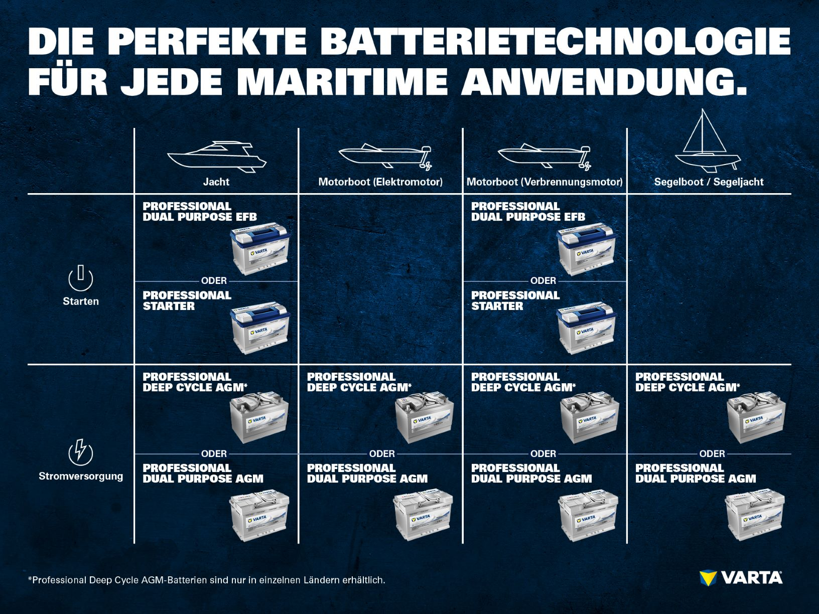 Marine Batterien