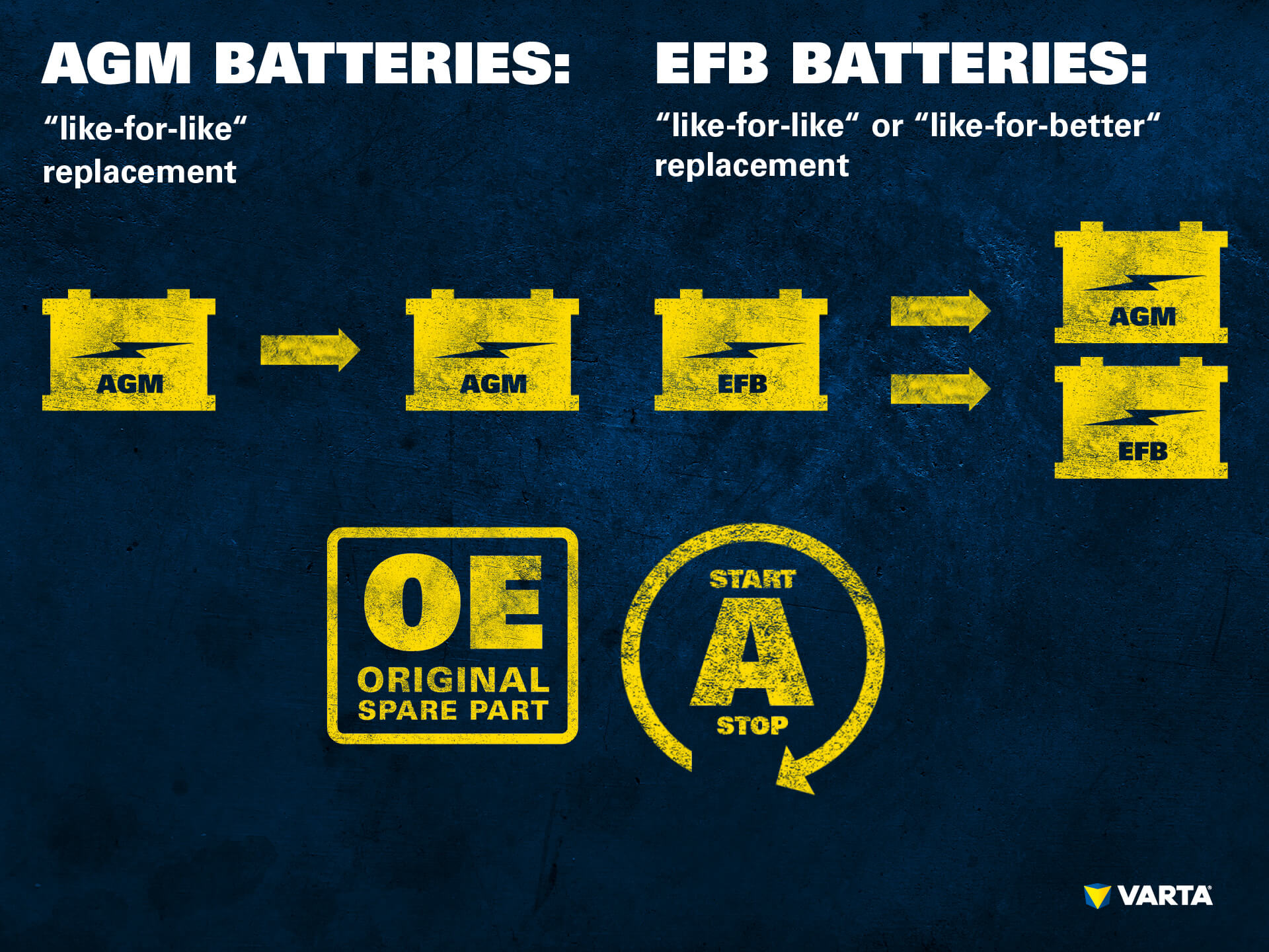 Battery replacement AGM, EFB