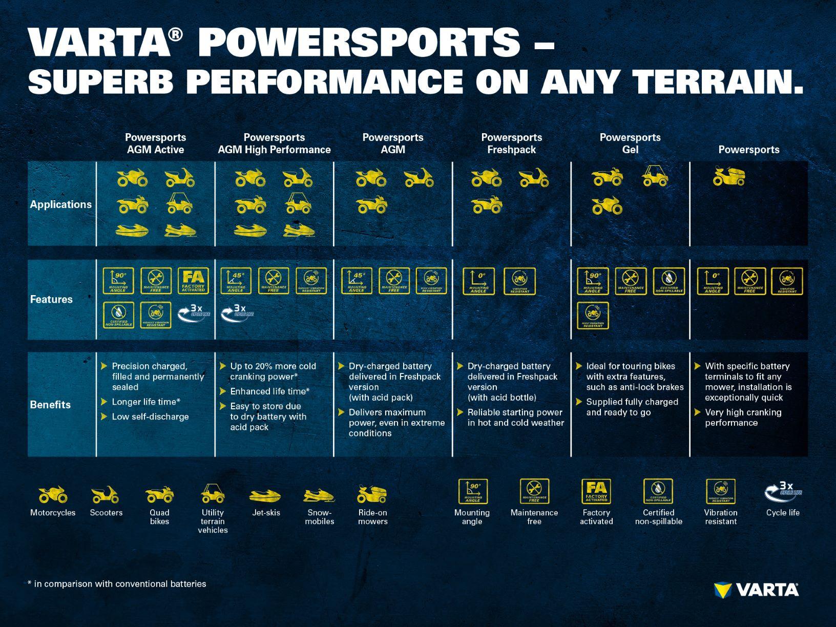 Powersports batteries