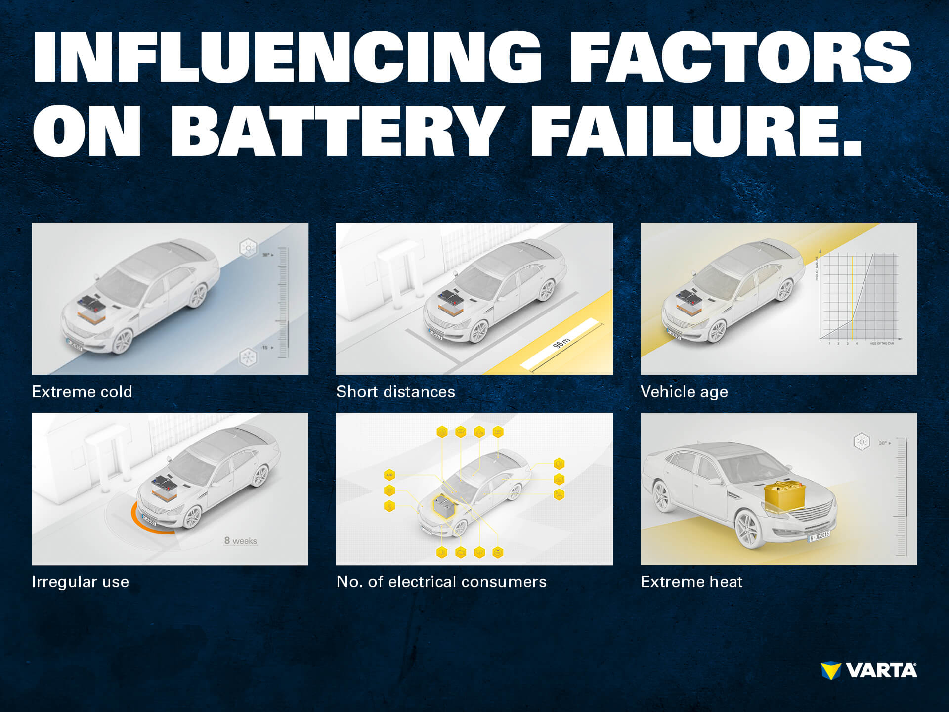 Influencing factors on battery failure