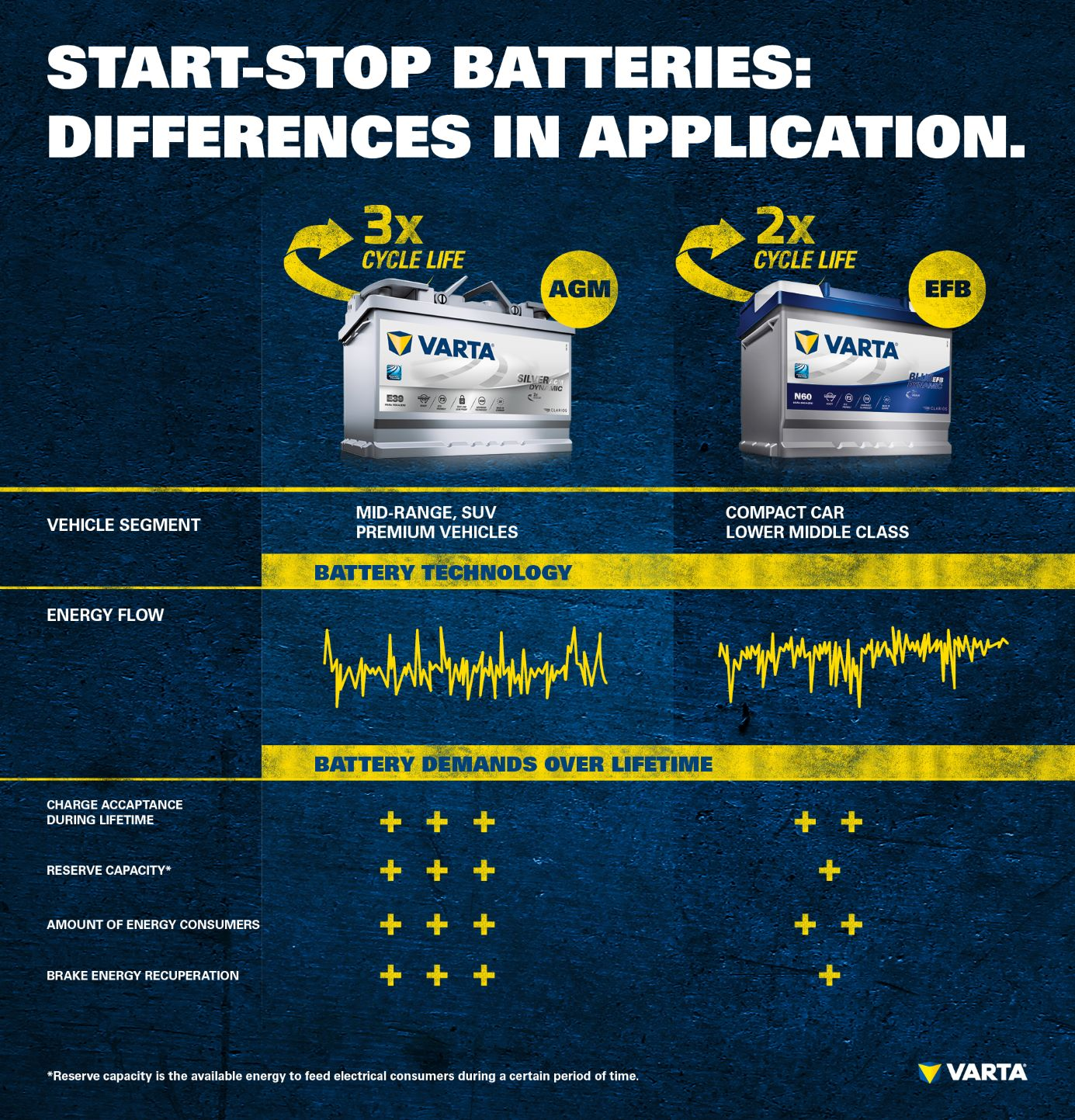 Is an AGM battery worthwhile without automatic start-stop ... Agm Alternator Wiring Diagram on