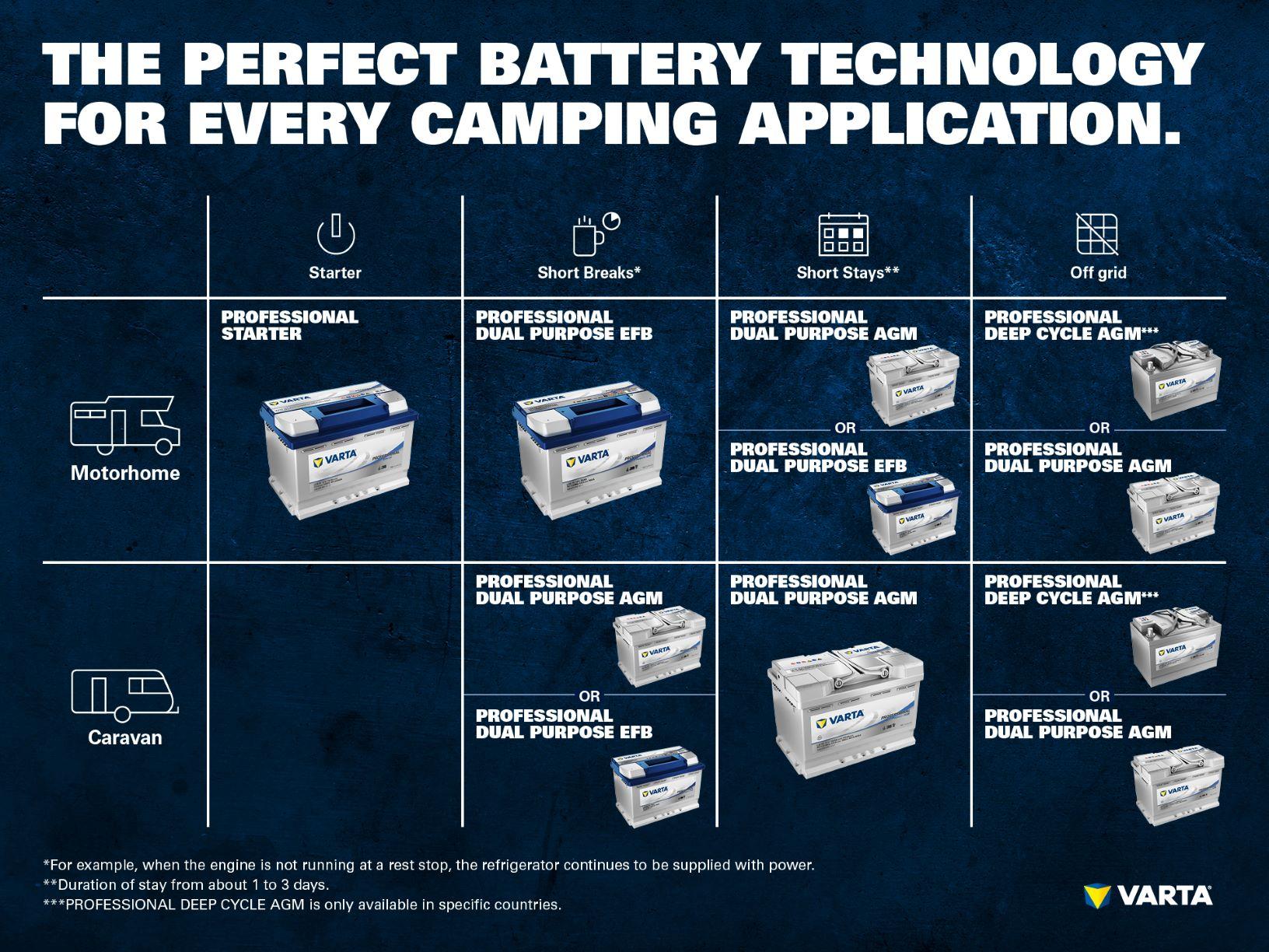 Camping Batteries