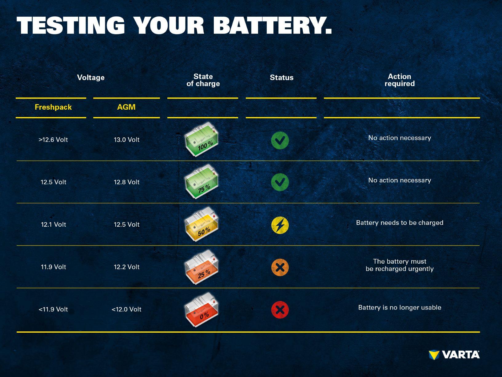 Testing battery
