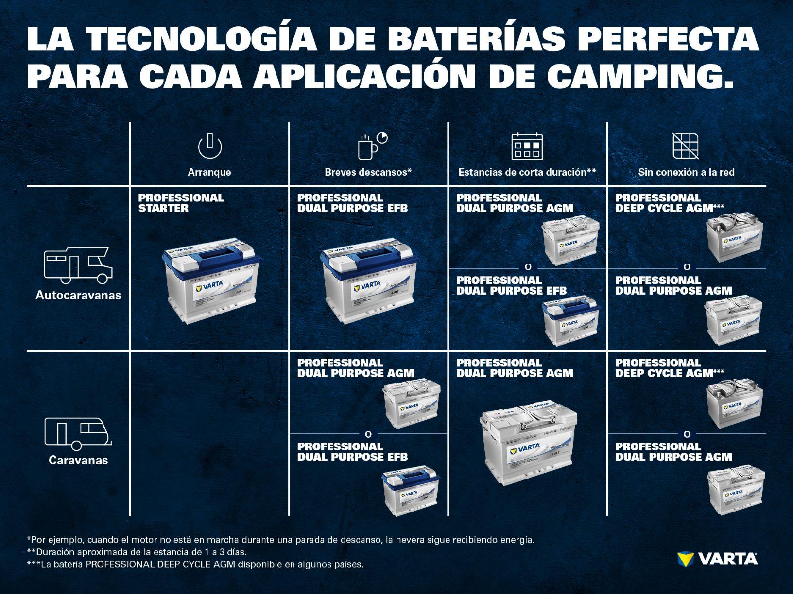 gama de baterías de ocio