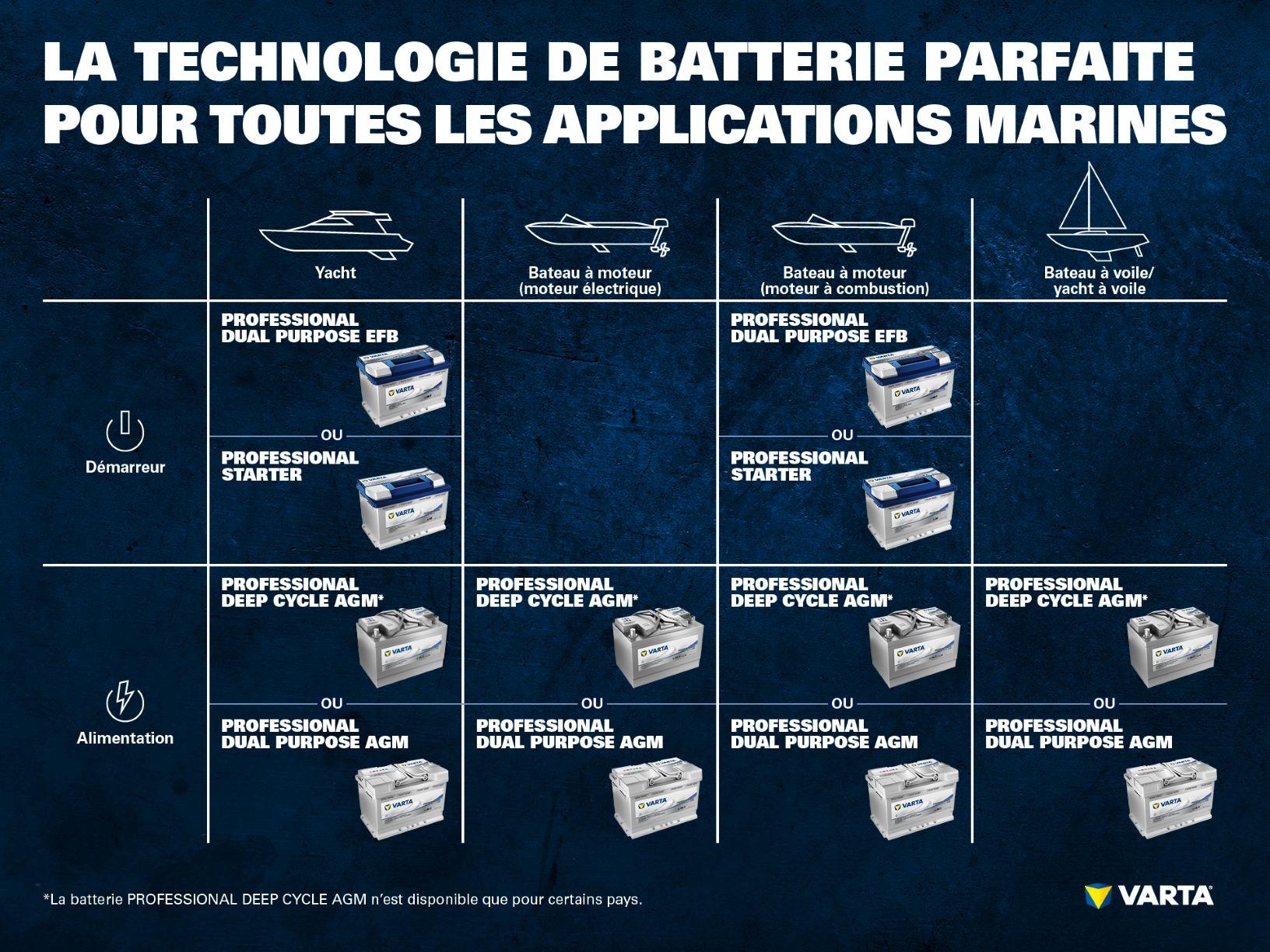 gamme de batteries pour les loisirs