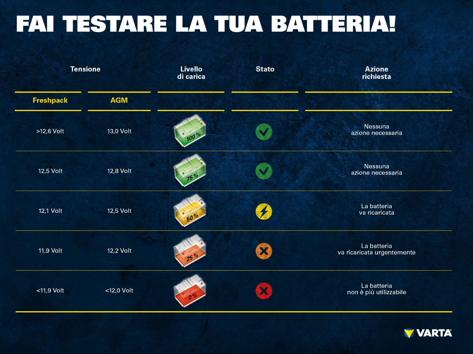 Testare batteria