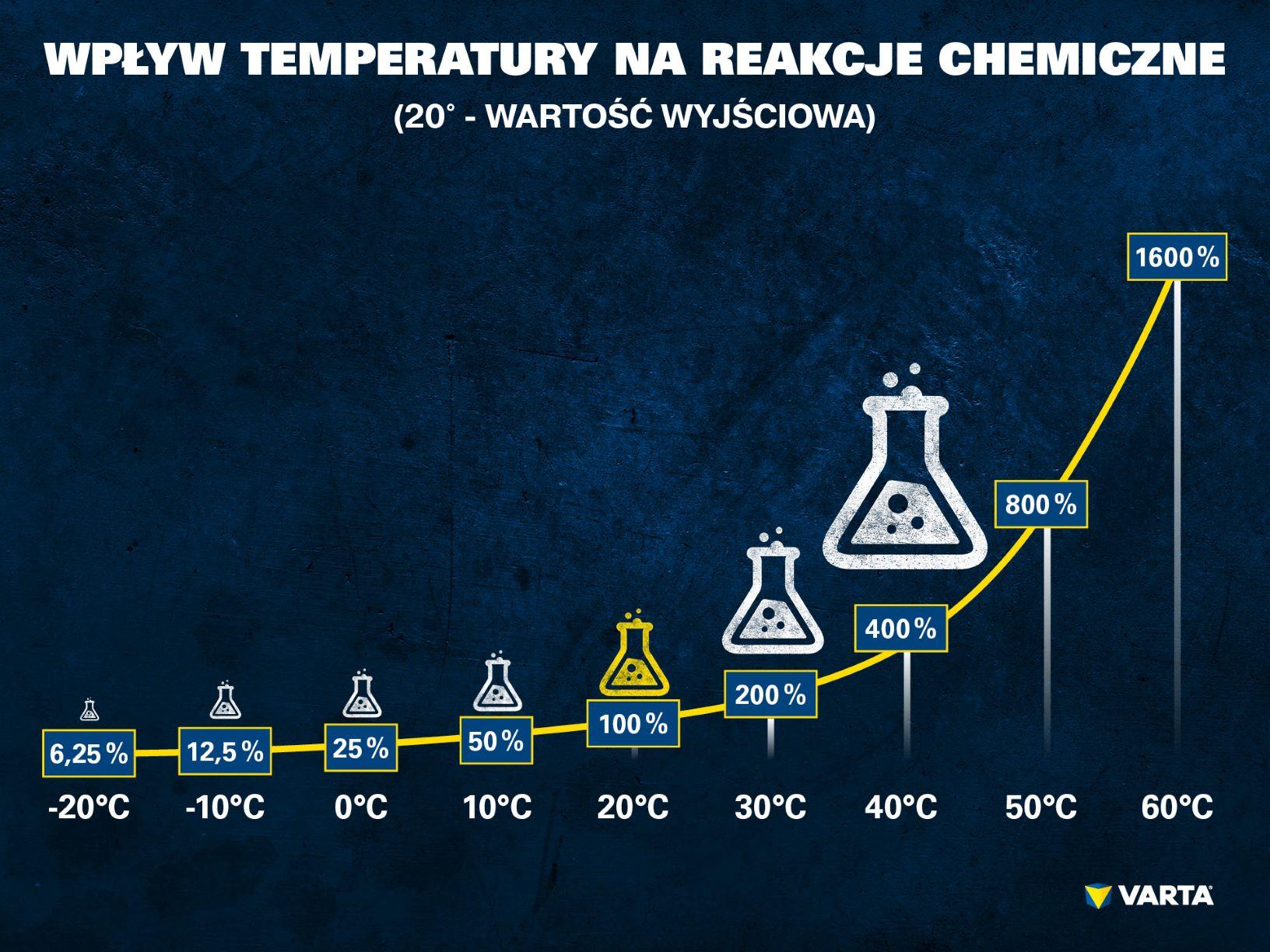 Wpływ temperatury na reakcje chemiczne