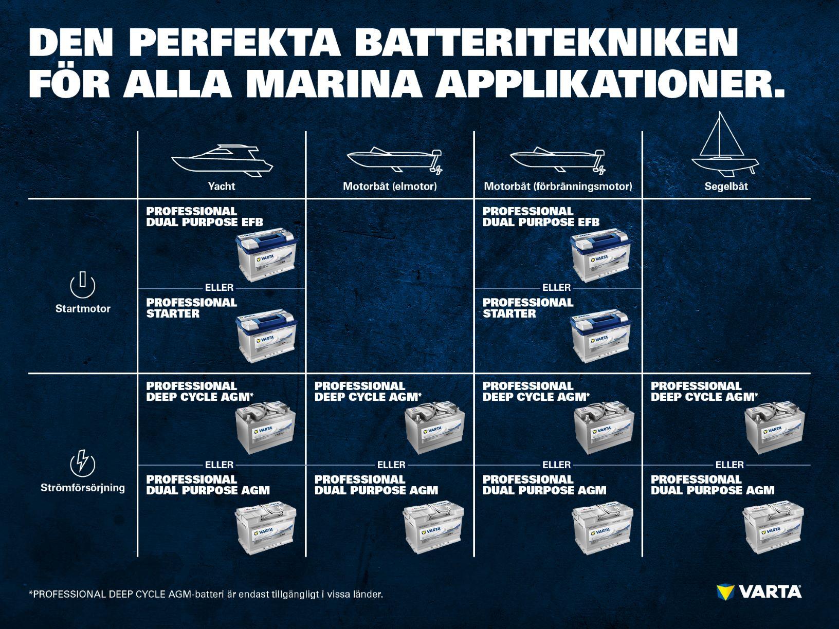 utbud av fritidsbatterier